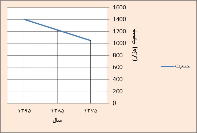 مدل رشد خطی در پیش بینی جمعیت