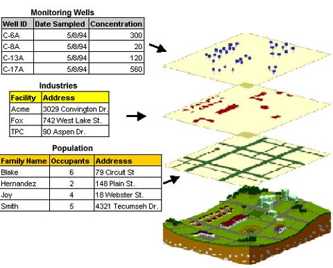 GIS و سیستم اطلاعات شهری (UIS)