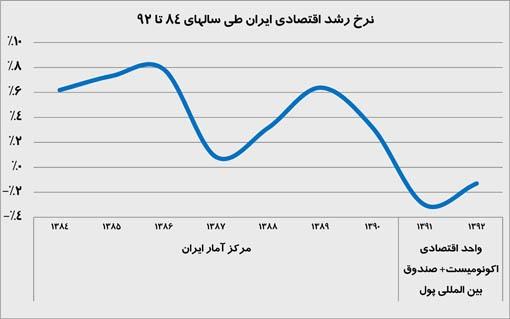 متغيرهاى جمعيتى، اندازه دولت و رشد اقتصادى در ایران