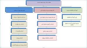 برنامه ريزي منطقه اي و تعادل شبكه شهري در ايران