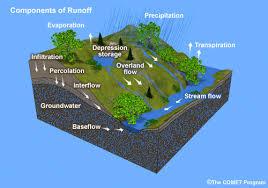 توسعه مدل بارش - رواناب با استفاده از GIS