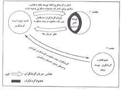 تحولات اجتماعي - فرهنگي ناشي از انقلاب صنعتي در توسعه فضايي تهران