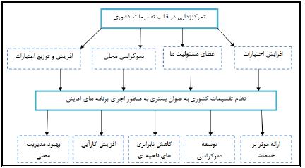 تحلیل کارکردی تقسیمات کشوری در اجرای برنامههای آمایش سرزمین با تأکید بر ایران