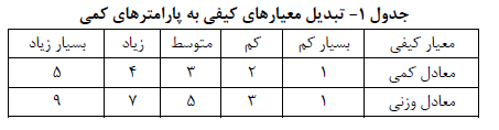 شناسایی موانع توسعه کارآفرینیِ زنان روستایی (مطالعه موردی: دهستان شلیل- شهرستان اردل)