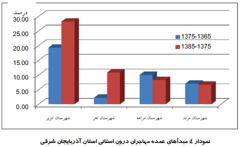 بررسی و تحلیل موازنه جمعیتی در مناطق کشور با رویکرد آمایشی (نمونه موردی: استان آذربایجان شرقی 1385ـ 1355)