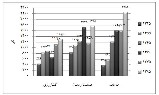 ارزیابی میزان تحقیقپذیری طرح هادی شهر دهاقان