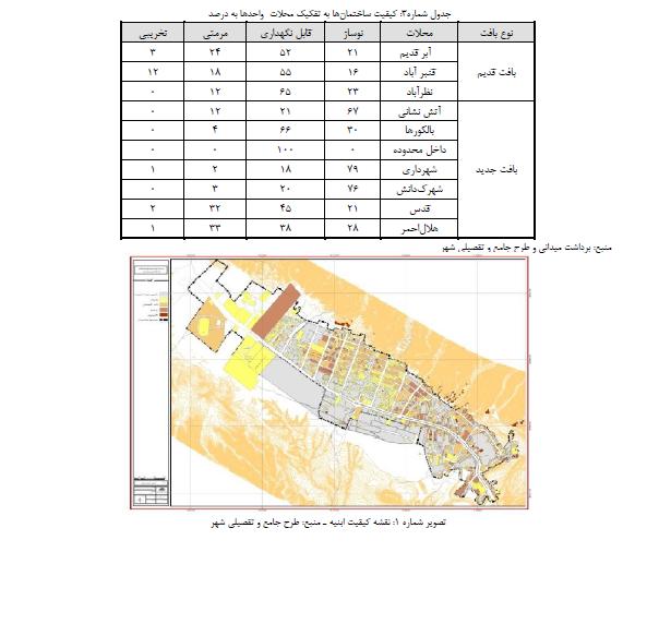 منظر دوگانه شهري در روستا-شهرهاي زلزله زده