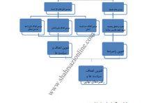 طرح جامع-تفصیلی شهر سنخواست